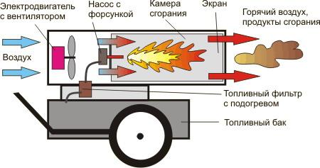 дизельные пушки прямого нагрева